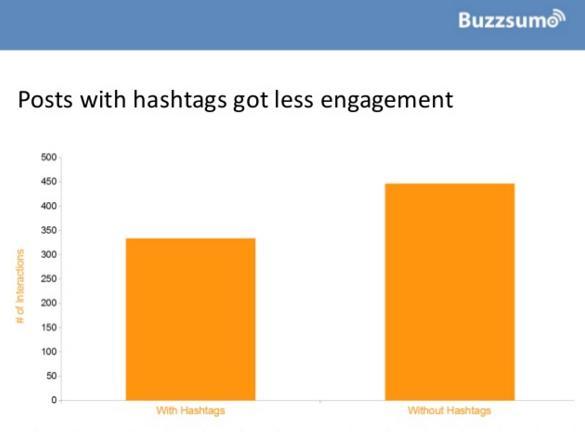 Do hashtags work on Facebook: BuzzSumo Facebook Hashtags